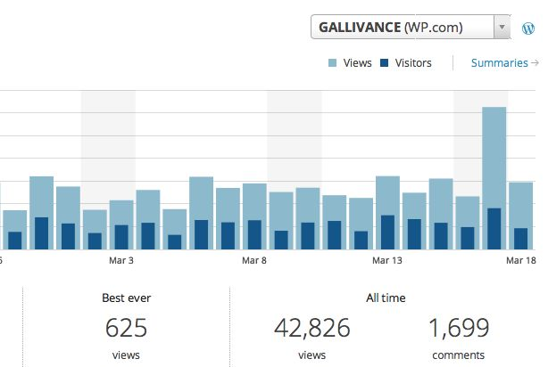 Gallivance experienced a serious spike on March 17!